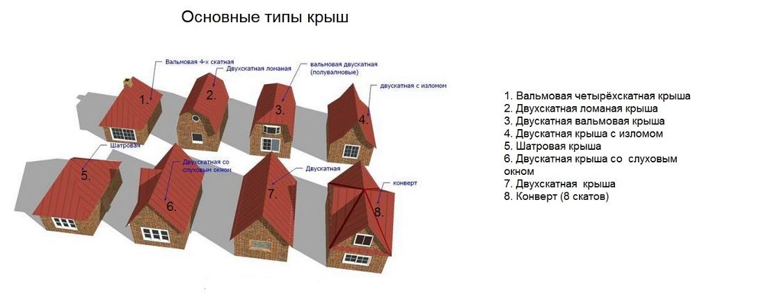 расчет высоты крыши дома таблица